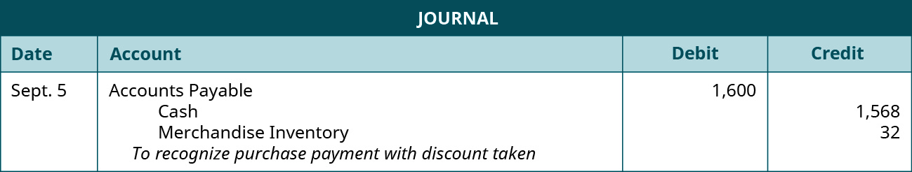 "A journal entry for September 5 shows a debit to Accounts Payable for $1,600, a credit to Cash for $1,568, and credit to Merchandise Inventory for $32, with the note ""to recognize purchase payment with discount taken."""