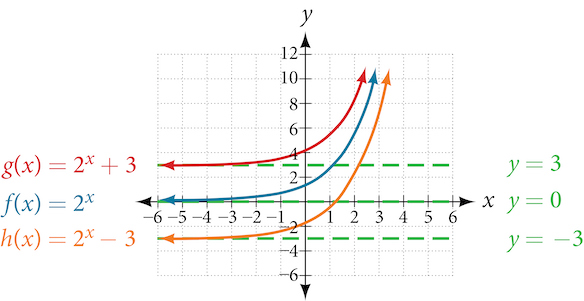 Graph of three functions, g(x) = 2^x+3 in blue with an asymptote at y=3, f(x) = 2^x in orange with an asymptote at y=0, and h(x)=2^x-3 with an asymptote at y=-3. Note that each functions' transformations are described in the text.
