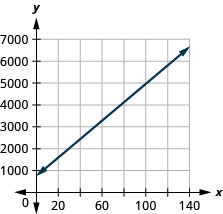 The figure shows a line graphed on the x y-coordinate plane. The x-axis of the plane represents the variable g and runs from negative 1 to 150. The y-axis of the plane represents the variable C and runs from negative 1 to 7000. The line begins at the point (0, 750) and goes through the point (100, 4950).