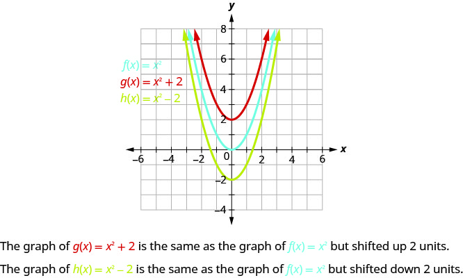 This figure shows 3 upward-opening parabolas on the x y-coordinate plane. The middle is the graph of f of x equals x squared has a vertex of (0, 0). Other points on the curve are located at (negative 1, 1) and (1, 1). The top parabola has been moved up 2 units, and the bottom has been moved down 2 units.