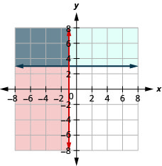 The figure shows the graph of the inequalities x less than or equal to minus one and y greater than or equal to three. Two intersecting lines, one in blue and the other in red, are shown. The area bound by the lines is shown in grey. It is the solution.