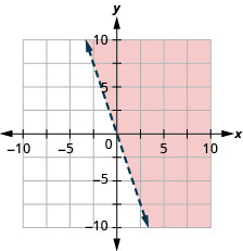The graph shows the x y-coordinate plane. The x- and y-axes each run from negative 10 to 10. The line y equals negative 3 x is plotted as a dashed arrow extending from the top left toward the bottom right. The region to the right of the line is shaded.
