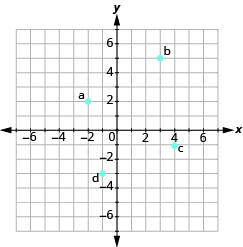 "The graph shows the x y-coordinate plane. The axes run from -7 to 7. ""a"" is plotted at -2, 2, ""b"" at 3, 5, ""c"" at 4,-1, and ""d"" at -1,3."