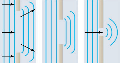 Three drawings of evenly spaced parallel vertical lines represent straight wavefronts moving to the right and passing through three openings in a barrier. The drawing on the left shows vertical straight lines to the left of a wide opening, overlaid with horizontal arrows pointing to the right, and three parallel lines to the right of the opening. The lines to the right of the opening are roughly the same length as the opening. The upper and lower ends of the lines to the right are swept to the left, forming small curves, but the lines are mostly straight. The small curves at the top are overlaid with an arrow pointing to the right and slightly upward; the small curves at the bottom are overlaid with an arrow pointing to the right and slightly downward. The drawing in the middle shows vertical straight lines to the left of a narrower opening and three parallel lines to the right of the opening. The lines to the right of the opening are roughly the same length as the opening, which is smaller than the opening in the drawing on the left. The upper and lower ends of the lines to the right of the opening are swept to the left, forming small curves, but the lines are mostly straight. The drawing on the right shows vertical straight lines to the left of a very narrow opening, overlaid with one horizontal arrows pointing to the right, and three concentric circular arcs to the right of the opening.
