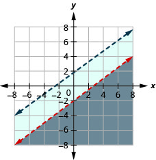 The figure shows the graph of the inequalities y less than three by fourth x minus two and minus three x plus four y less than seven. Two non intersecting lines, one in blue and the other in red, are shown. The solution area is shown in grey.