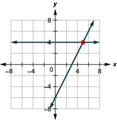 This figure shows a graph on an x y-coordinate plane of 2x – y = 6 and y = 4.