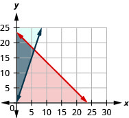 The figure shows the graph of the inequalities c plus a less than or equal to twenty four and a greater than or equal to three times c. Two intersecting lines, one in blue and the other in red, are shown. An area is shown in grey.