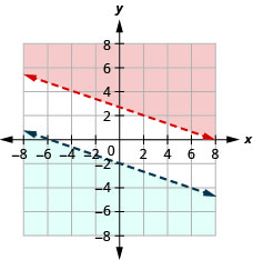 The graph of x plus three times y greater than eight and y less than minus one by three of x minus two is shown. Two intersecting lines are shown. The inequalities do not have a solution.