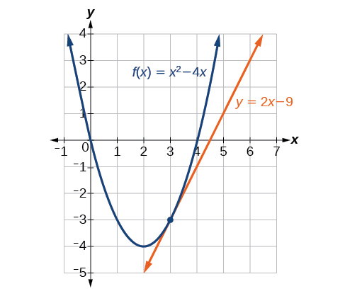 Graph of f(x) = x^2-4x with a tangent line at x = 3 which has the equation of y = 2x - 9.