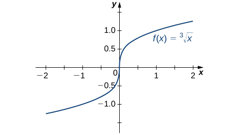 The function f(x) = the cube root of x is graphed. It has a vertical tangent at x = 0.