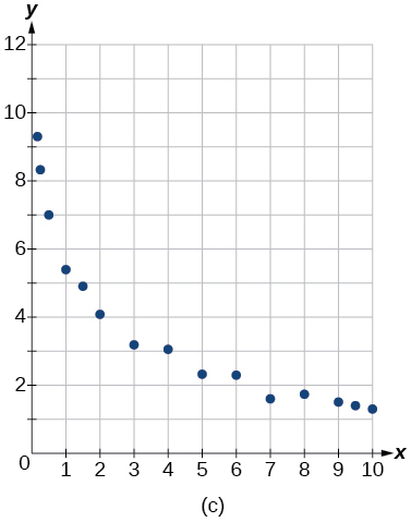 Graph of a scattered plot.