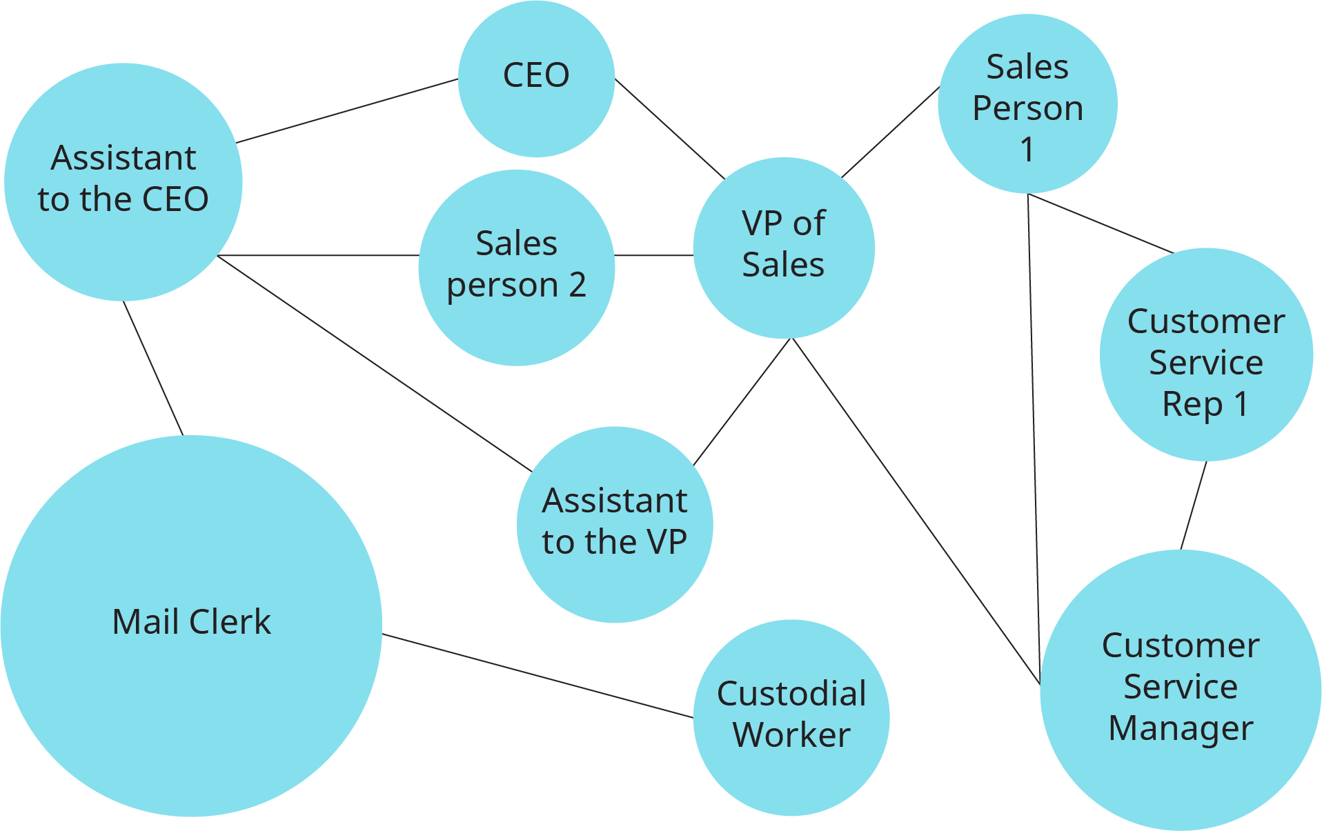 A flowchart shows a network map depicting the structure of an informal organization.