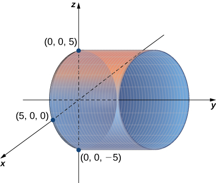 This figure is the 3-dimensional coordinate system. It has a right circular cylinder on its side with the y-axis in the center. The cylinder intersects the x-axis at (5, 0, 0). It also has two points of intersection labeled on the z-axis at (0, 0, 5) and (0, 0, -5).