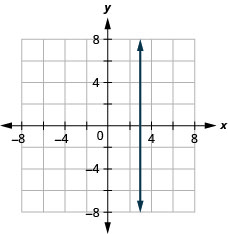 The figure shows a straight vertical line drawn on the x y-coordinate plane. The x-axis of the plane runs from negative 7 to 7. The y-axis of the plane runs from negative 7 to 7. The vertical line goes through the points (3, 0), (3, 1), (3, 2) and all points with first coordinate 3.