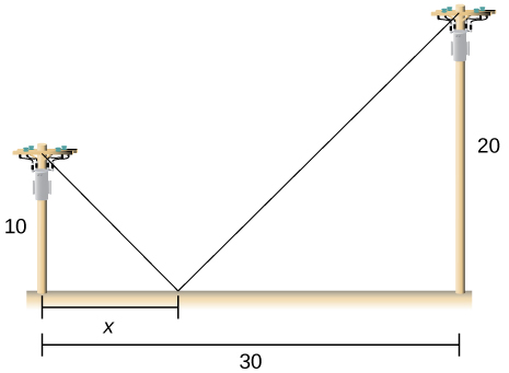Two poles are shown, one that is 10 tall and the other is 20 tall. A right triangle is made with the shorter pole with other side length x. The distance between the two poles is 30.