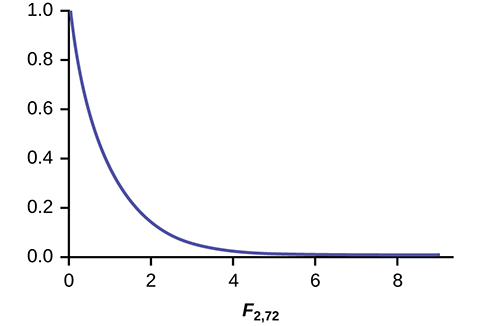 This graph shows a nonsymmetrical F distribution curve. This curve does not have a peak, but slopes downward from a maximum value at (0, 1.0) and approaches the horiztonal axis at the right edge of the graph.