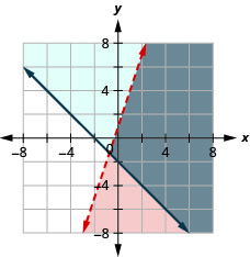 This figure shows a graph on an x y-coordinate plane of y is less than 3x + 1 and y is greater than or equal to -x - 2. The area to the right of each line is shaded different colors with the overlapping area also shaded a different color. One line is dotted.