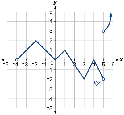 Graph of a piecewise function with two segments. The first segment goes from (-4, 0), an open point to (5, -2), and the final segment goes from (5, 3), an open point, to positive infinity.