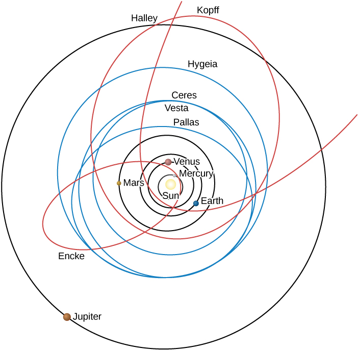 Solar System Orbits. At the center of this illustration is the Sun, with the orbits of the inner planets drawn as black circles. The elliptical orbits of the comets Halley, Kopff, and Encke are shown in red. Encke's orbit extends across the orbits of Mercury, Venus, Earth and Mars, while the orbits of Kopff and Halley extend beyond the orbit of Jupiter. The circular orbits of the asteroids Ceres, Pallas, Vesta, and Hygeia are shown in blue, and fall mostly between the orbits of Earth and Jupiter.