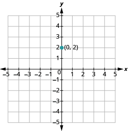 "The graph shows the x y-coordinate plane. The x-axis runs from -1 to 4. The y-axis runs from -1 to 3. The point ""ordered pair 0, 2"" is labeled."