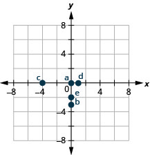 "The graph shows the x y-coordinate plane. The x- and y-axes each run from negative 6 to 6. The point (0, 0) is plotted and labeled ""a"". The point (0, negative 3) is plotted and labeled ""b"". The point (negative 4, 0) is plotted and labeled ""c"". The point (1, 0) is plotted and labeled ""d"". The point (0, negative 2) is plotted and labeled ""e""."