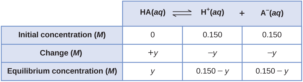 "This table has two main columns and four rows. The first row for the first column does not have a heading and then has the following: Initial pressure ( M ), Change ( M ), Equilibrium ( M ). The second column has the header, ""H A ( a q ) equilibrium arrow H superscript plus sign ( a q ) plus A subscript negative sign ( a q )."" Under the second column is a subgroup of three columns and three rows. The first column has the following: 0, positive y, y. The second column has the following: 0.150, negative y, 0.150 minus y. The third column has the following: 0.150, negative y, and 0.150 minus y."