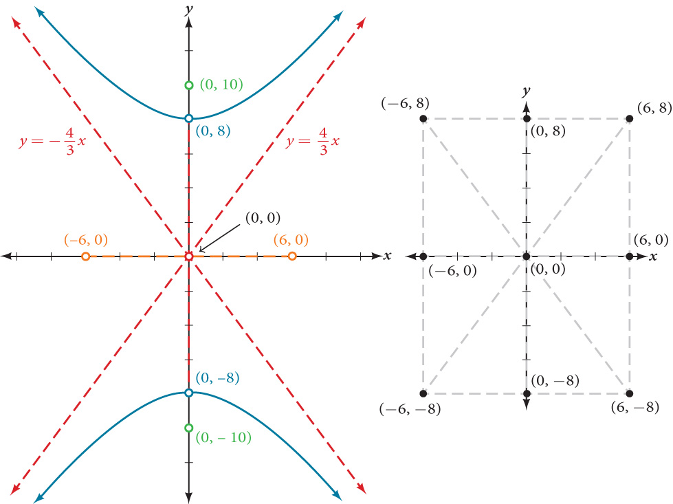 A vertical hyperbola centered at (0, 0) in the x y coordinate system with Vertices at (0, 8) and (0, negative 8) and Foci at (0, negative 10) and (0, 10). Also shown are the slant asymptotes, y = (4/3)x and y = (negative 4/3)x. The points (negative 6, 0) (6, 0) and (0, 0) are labeled.