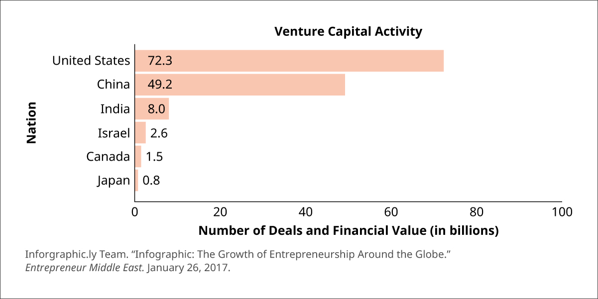 "Graph of venture capital activity showing venture capital investment and number of deals in billions by country. The United States is shown at 72.3; China is at 49.2; India is at 8.0; Israel is at 2.6; Canada is at 1.5; and Japan is at 0.8. Source: Inforgraphic.ly Team. ""Infographic: The Growth of Entrepreneurship Around the Globe."" Entrepreneurship Middle East. January 26, 2017."