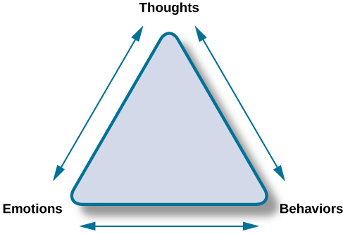 "The points of an equilateral triangle are labeled ""thoughts,"" ""behaviors,"" and ""emotions."" There are arrows running along the sides of the triangle with points on both ends, pointing to the labels."