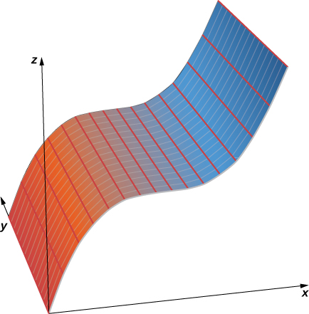 This figure has a 3-dimensional surface that begins on the y-axis and curves upward. There is also the x and z axes labeled.