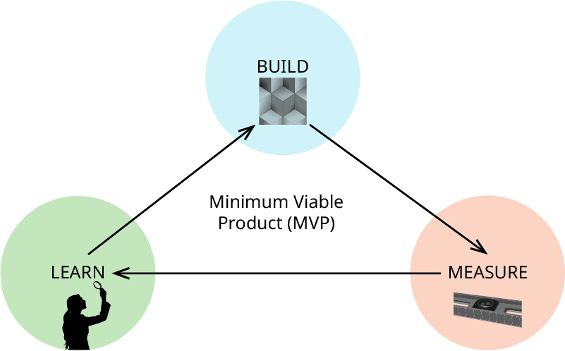 The build-measure-learn loop as a pyramid, with Build at the top, with an arrow going to Measure, an arrow going from Measure to Learn, and an arrow going from Learn to Build. The middle text reads: Minimum Viable Product (MVP).