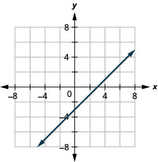 The figure shows a straight line drawn on the x y-coordinate plane. The x-axis of the plane runs from negative 7 to 7. The y-axis of the plane runs from negative 7 to 7. The straight line goes through the points (negative 3, negative 7), (negative 2, negative 6), (negative 1, negative 4), (0, negative 3), (1, negative 2), (2, negative 1), (3, 0), (4, 1), (5, 2), and (6, 3).