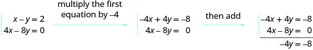 The two equations are x minus y equals 2 and 4x minus 8y equals 0. Multiplying the first by minus 4, we get minus 4x plus 4y equals minus 8. Adding this to the second equation we get minus 4y equals minus 8.