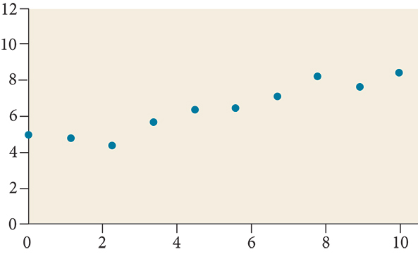 Scatter plot with a domain of 0 to 10 and a range of 4 to 9.  The points are at (0,5); (2.1,4.2); (3.5,6); (4.5,6.5); (5.5,6.8); (7,7.4); (8,8.5); (9,8); and (10,9).