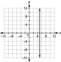 The figure shows a straight vertical line drawn on the x y-coordinate plane. The x-axis of the plane runs from negative 12 to 12. The y-axis of the plane runs from negative 12 to 12. The straight line goes through the points (5, 1), (5, 2), (5, 3), and all other points with first coordinate 5. The line has arrows on both ends pointing to the outside of the figure.