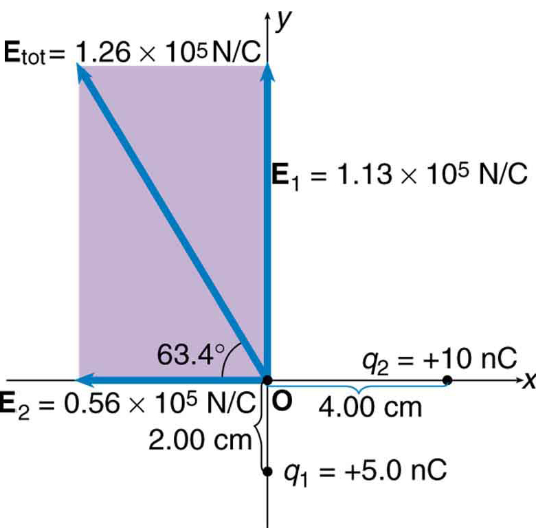 Two charges are placed on a coordinate axes. Q two is at the position x equals 4 and y equals 0 centimeters. Q one is at the position x equals 0 and y equals two centimeters. Charge on q one is plus five point zero nano coulomb and charge on q two is plus ten nano coulomb. The electric field, E one having a magnitude of one point one three multiplied by ten raise to the power five Newton per coulomb is represented by a vector arrow along positive y axis starting from the origin. The electric field, E two having magnitude zero point five six multiplied by ten raise to the power five Newton per coulomb is represented by a vector arrow along negative x axis starting from the origin. The resultant field makes an angle of sixty three point four degree above the negative y axis having magnitude one point two six multiplied by ten raise to the power five Newton per coulomb is represented by a vector arrow pointing away from the origin in the second quadrant.