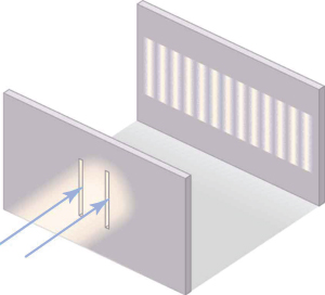 Drawing of a beam of light diffracted by two slits. Two arrows pointing upward and to the right have their points at the vertical slits. A pattern is on a second screen, upward and to the right, consists of about 14 vertical bright bands that are the same height as the slits but have a horizontal spacing closer than the slits.