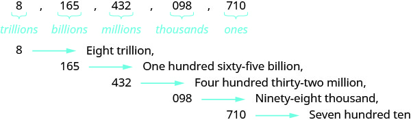 "In this figure, the numbers 8, 165, 432, 098 and 710 are listed in a row, separated by commas. Each number has a horizontal bracket beneath with the word ""trillions"" written below the number 8, ""billions"" written below the number 165, ""millions"" written below the number 432, ""thousands"" written below the number 098, and ""ones"" written below the number 710. One row down is the number 8, a right-facing arrow and the words ""Eight trillion"" followed by a comma. On the next row below is the number 165, a right-facing arrow and the words ""One hundred sixty-five billion"" followed by a comma. On the next row below is the number 432, a right-facing arrow and the words ""Four hundred thirty-two million"" followed by a comma. On the next row below is the number ""098"", a right-facing arrow and the words ""Ninety-eight thousand"" followed by a comma. On the bottom row is the number 710, a right-facing arrow and the words ""Seven hundred ten""."