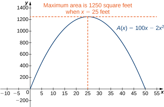 "The function A(x) = 100x – 2x is graphed. At its maximum there is an intersection of two dashed lines and text that reads ""Maximum area is 1250 square feet when x = 25 feet."""