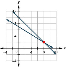 "This image is a graph that shows the solution to the system ""x plus y equals 10"" and 5x plus 8y equals 56. The solution is on an x, y coordinate plane. Two arrows intersect at points 8 and 2."