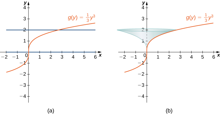 This figure has two graphs. The first is the curve g(y)=1/3y^3. The curve is increasing and begins at the origin. Also on the graph are the horizontal lines y=0 and y=2. The second graph is the same function as the first graph. The region between g(y) and the y-axis, bounded by y=0 and y=2 has been rotated around the y-axis to form a surface.