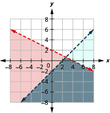 The figure shows the graph of the inequalities x minus two times y less than four and y less than x minus two. Two intersecting lines, one in blue and the other in red, are shown. The area bound by the lines is shown in grey.