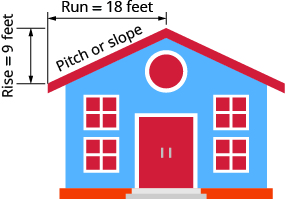 "This figure shows a house with a sloped roof. The roof on one half of the building is labeled ""pitch of the roof"". There is a line segment with arrows at each end measuring the vertical length of the roof and is labeled ""rise = 9 feet"". There is a line segment with arrows at each end measuring the horizontal length of the root and is labeled ""run = 18 feet""."