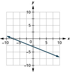 The figure shows a line graphed on the x y-coordinate plane. The x-axis of the plane runs from negative 10 to 10. The y-axis of the plane runs from negative 10 to 10. The line goes through the points (0, negative 3) and (5, negative 5).
