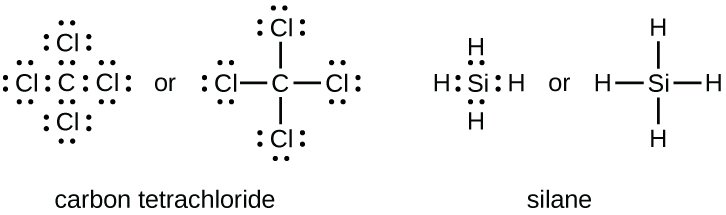"Two sets of Lewis dot structures are shown. The left structures depict five C l symbols in a cross shape with eight dots around each, the word ""or"" and the same five C l symbols, connected by four single bonds in a cross shape. The name ""Carbon tetrachloride"" is written below the structure. The right hand structures show a S i symbol, surrounded by eight dots and four H symbols in a cross shape. The word ""or"" separates this from an S i symbol with four single bonds connecting the four H symbols in a cross shape. The name ""Silane"" is written below these diagrams."