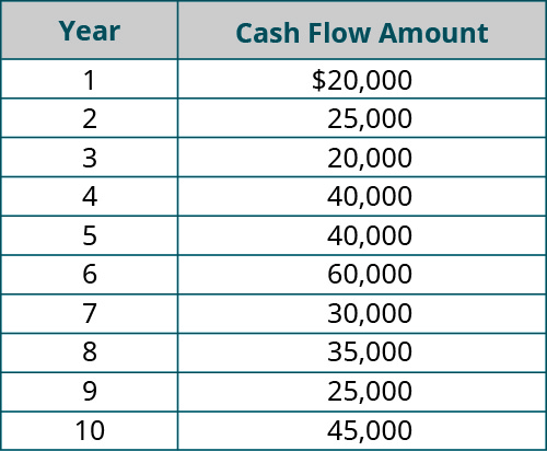 Year, Cash Flow Amount (respectively): 1, $20,000; 2, 25,000; 3, 20,000; 4, 40,000; 5, 40,000; 6, 60,000; 7, 30,000; 8, 35,000; 9, 25,000; 10, 45,000.