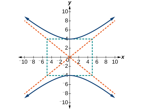 A vertical hyperbola centered at (0, 0) with vertices at (0, negative 4) and (0, 4). The slant asymptotes are shown but not labeled.