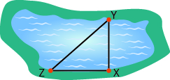 A lake is shown. Point Y is on one side of the lake, directly across from point X. Point Z is on the same side of the lake as point X.