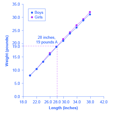 The graph shows length (inches) along the x-axis and weight (pounds) along the y-axis. The following points reflect the length-weight ratio of American boys: (20, 8.0), (22, 10.5), (24, 13.5), (26, 16.4), (28, 19), (30, 21.8), (32, 24.3), (34, 27), (36, 9.3), (38, 32). The following points reflect the length-weight ratio of American girls: (20, 7.9), (22, 10.5), (24, 13.2), (26, 16), (28, 18.8), (30, 21.2), (32, 24), (34, 26.2), (36, 28.9), (38, 31.3).
