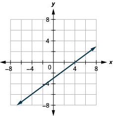 The figure shows a straight line drawn on the x y-coordinate plane. The x-axis of the plane runs from negative 7 to 7. The y-axis of the plane runs from negative 7 to 7. The straight line goes through the points (negative 4, negative 6), (0, negative 3), (4, 0), and (8, 3).